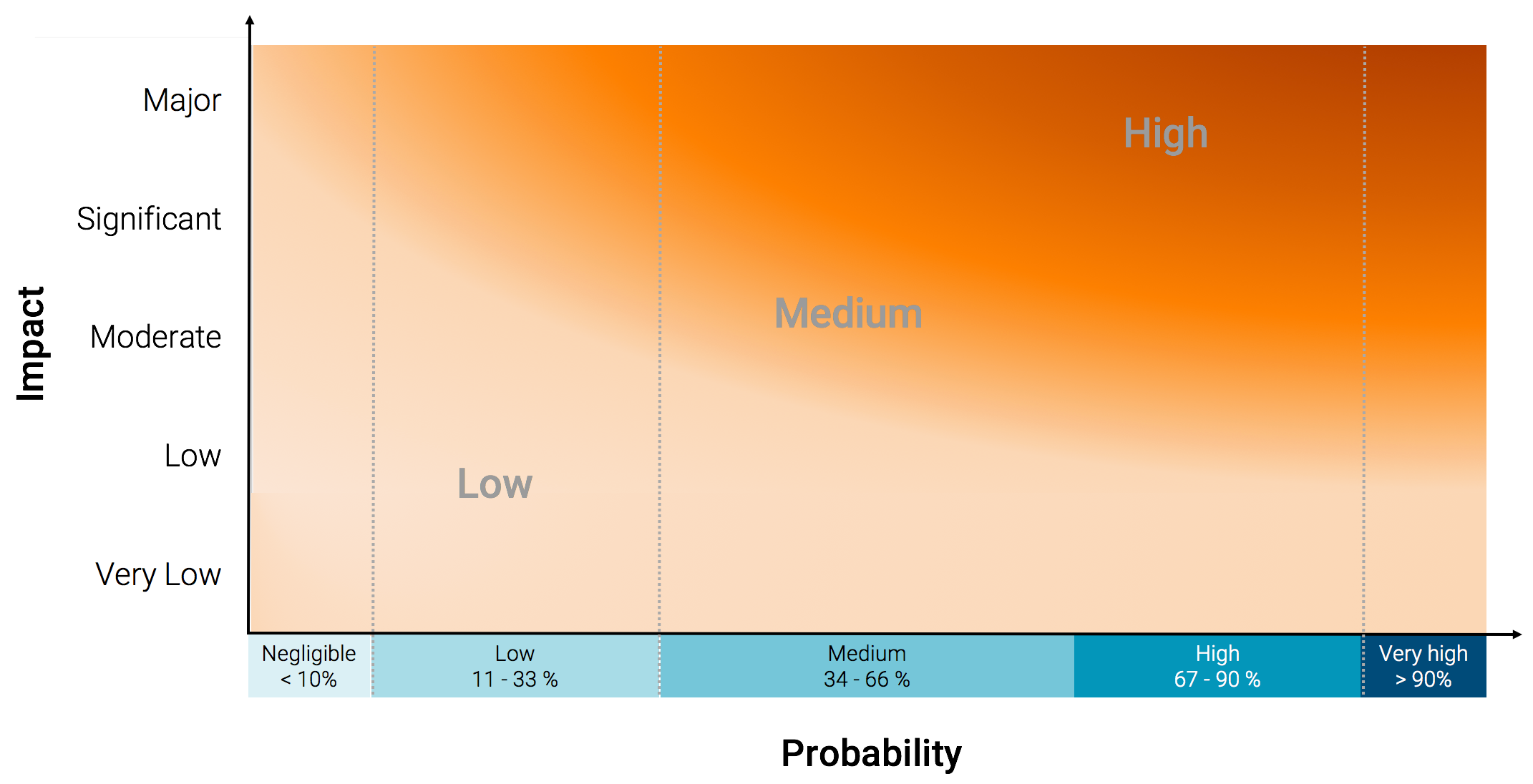 risk_graph_impact_and_probability_update.png