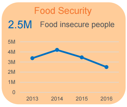 picture_2_food_security_infographic_ocha.png